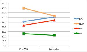 Dogwood polls