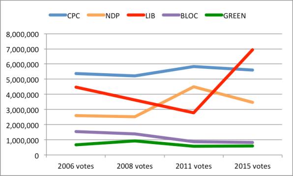 2006 2015 votes