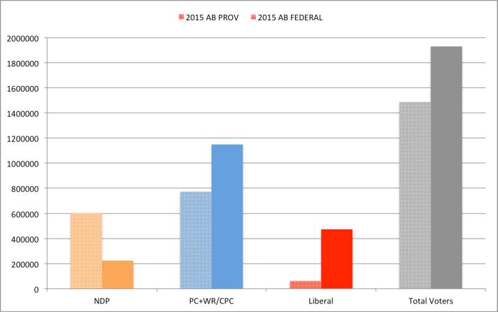 Alberta 2015P 2015F