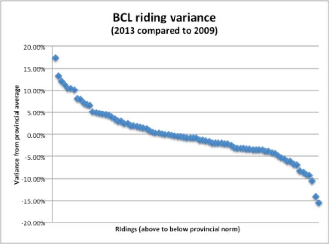 BCL 2013 model diff
