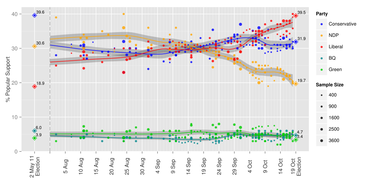 1280px-Opinion_Polling_during_the_2015_Canadian_Federal_Election